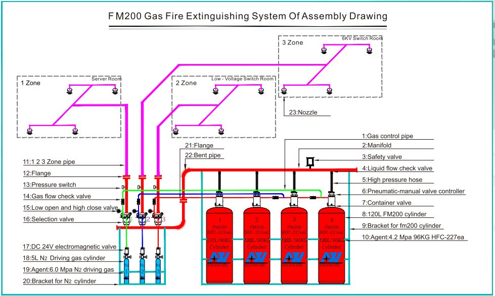 Fire suppression system FM200 drawing